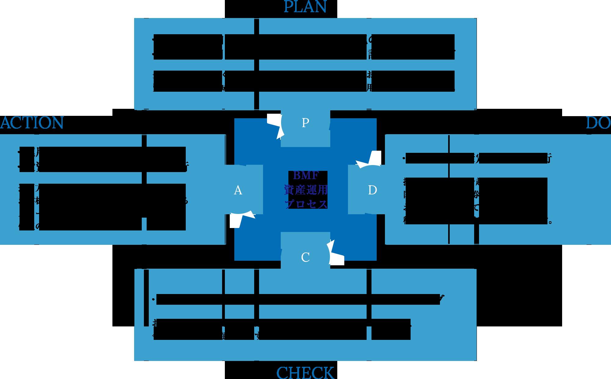 BMF資産運用プロセスとは